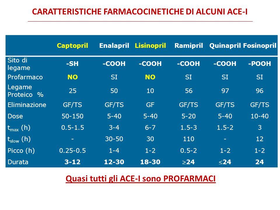 CARATTERISTICHE FARMACOCINETICHE DI ALCUNI ACE-I