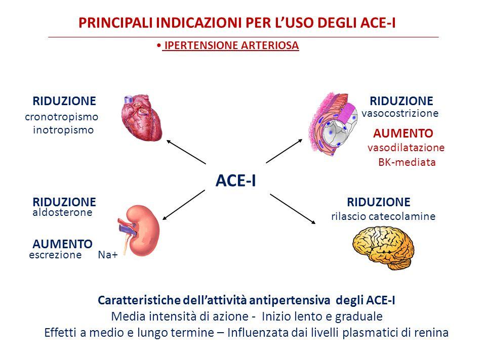 Caratteristiche dell'attività antipertensiva degli ACE-I