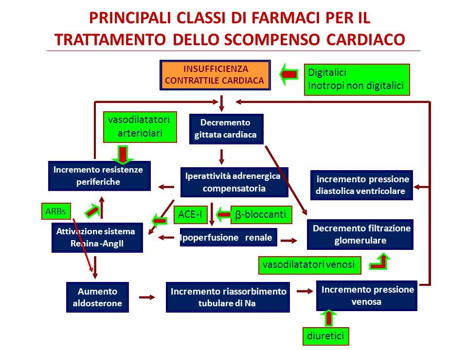 PRINCIPALI CLASSI DI FARMACI PER IL TRATTAMENTO DELLO SCOMPENSO CARDIACO