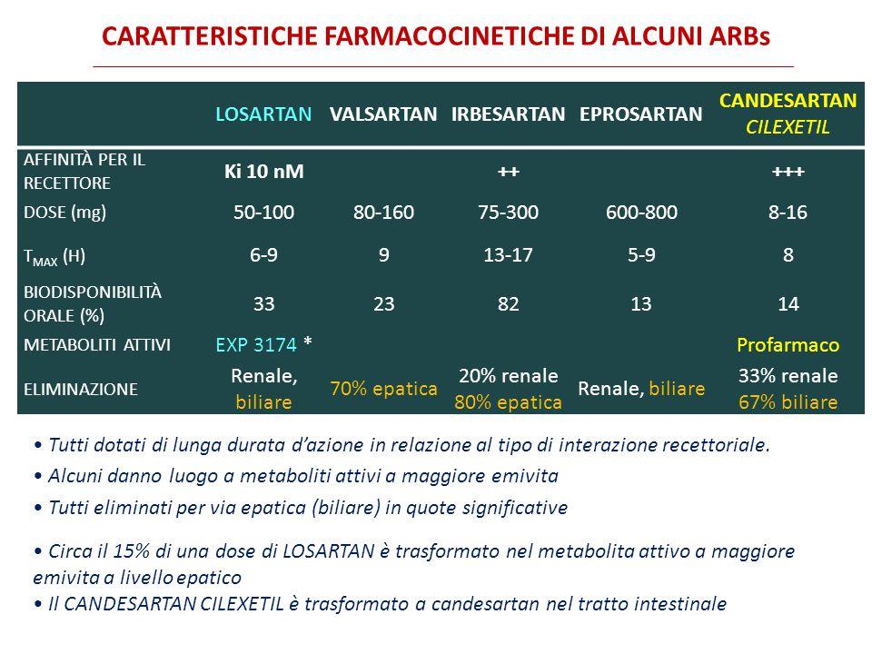 CARATTERISTICHE FARMACOCINETICHE DI ALCUNI ARBs