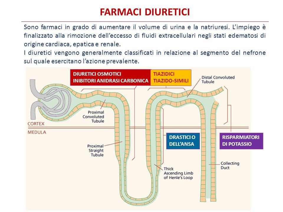 FARMACI DIURETICI
