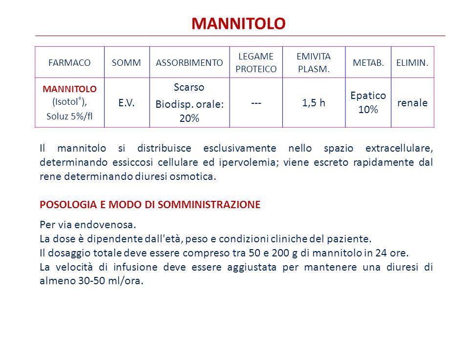 MANNITOLO E.V. Scarso Biodisp. orale: 20% --- 1,5 h Epatico 10% renale