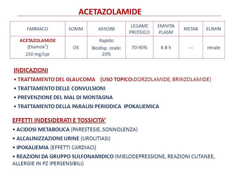 ACETAZOLAMIDE (Diamox®)