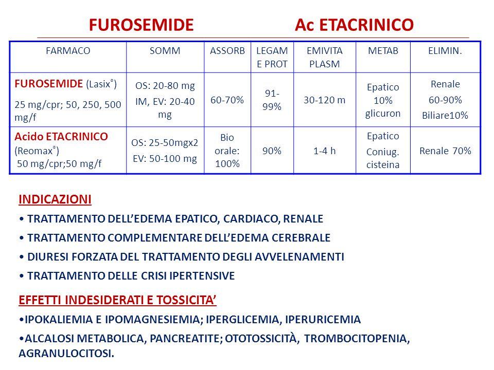 FUROSEMIDE Ac ETACRINICO INDICAZIONI Effetti indesiderati e TOSSICITA'