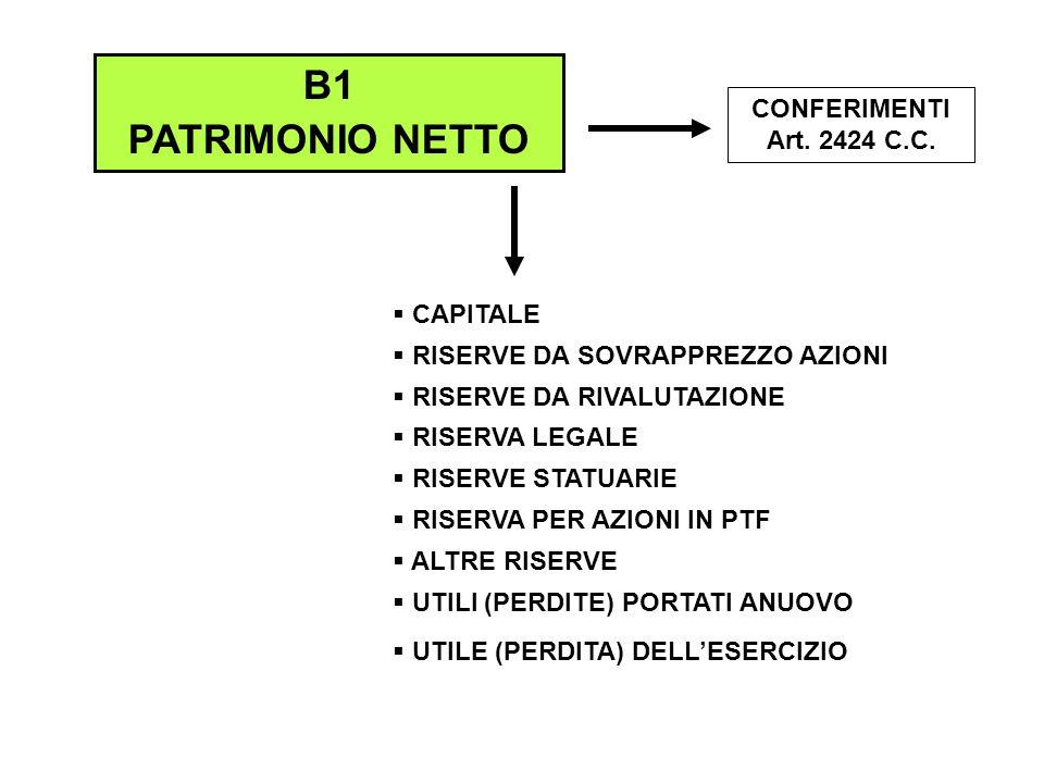 B1 PATRIMONIO NETTO CONFERIMENTI Art. 2424 C.C. CAPITALE