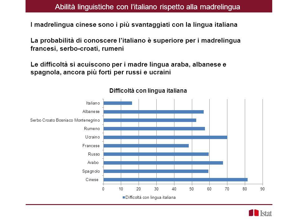 Abilità linguistiche con l'italiano rispetto alla madrelingua