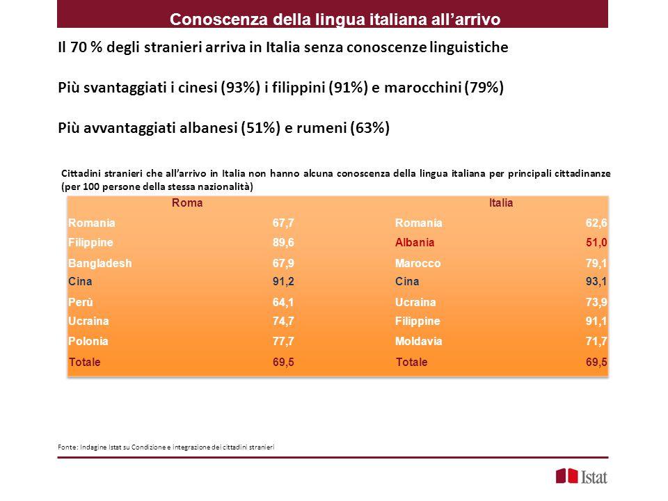 Conoscenza della lingua italiana all'arrivo