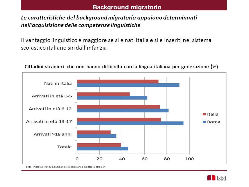 Background migratorio
