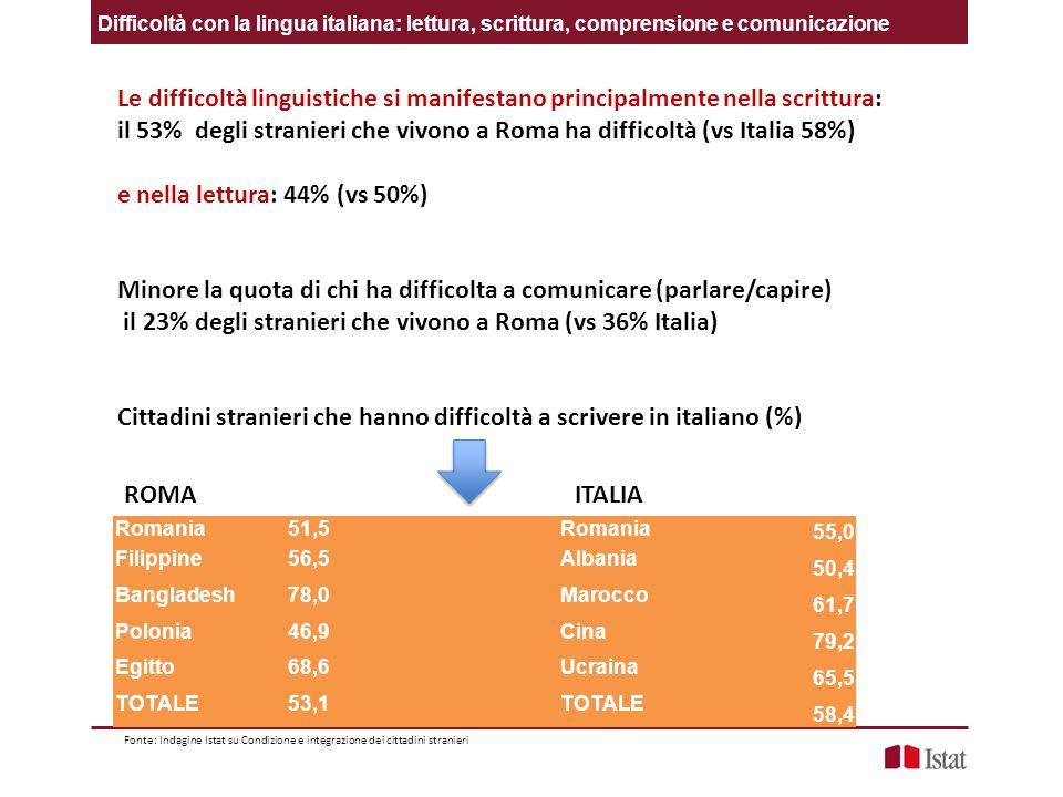 il 53% degli stranieri che vivono a Roma ha difficoltà (vs Italia 58%)