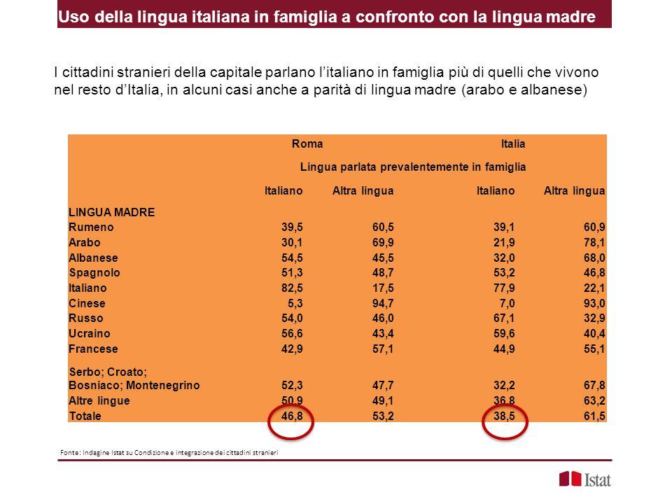 Uso della lingua italiana in famiglia a confronto con la lingua madre