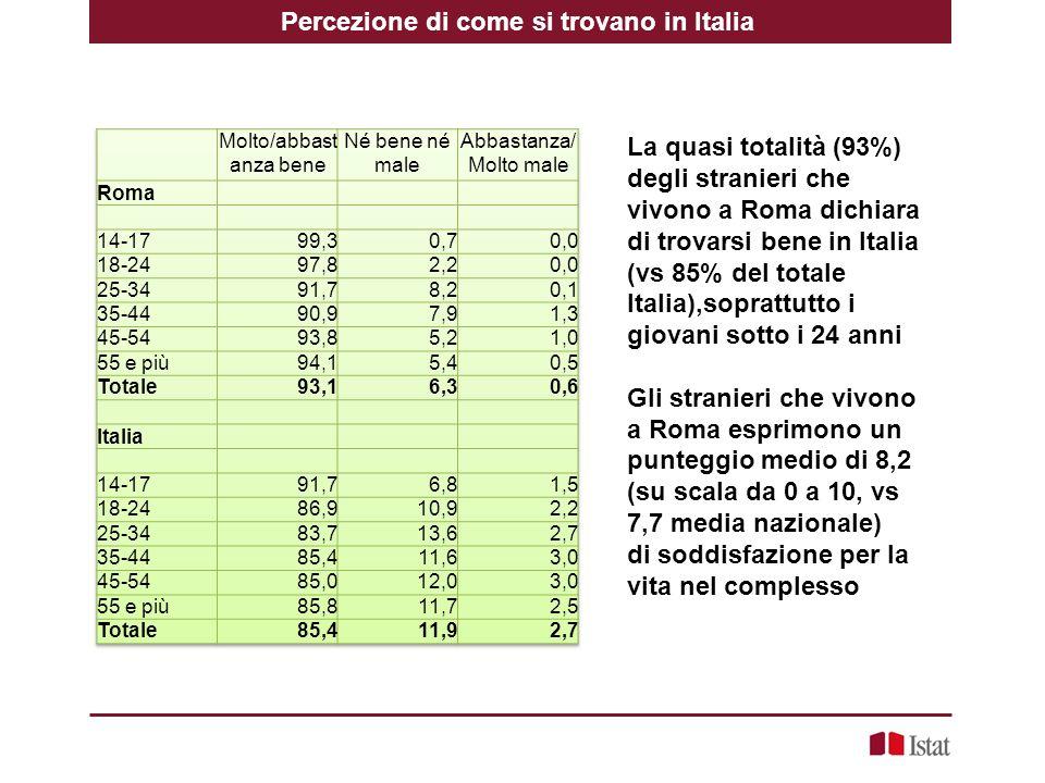Percezione di come si trovano in Italia