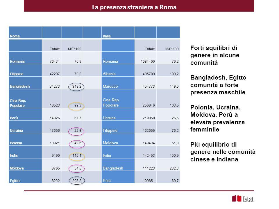La presenza straniera a Roma