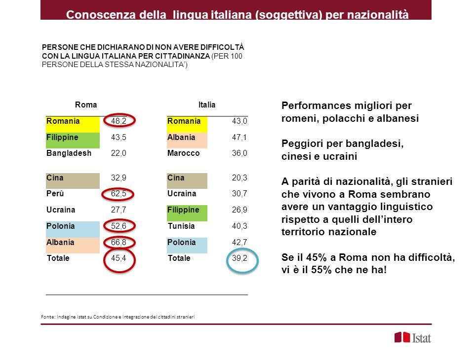 Conoscenza della lingua italiana (soggettiva) per nazionalità