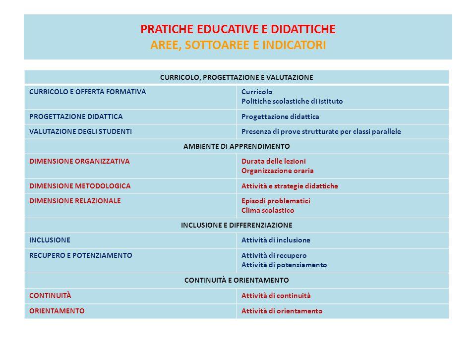 PRATICHE EDUCATIVE E DIDATTICHE AREE, SOTTOAREE E INDICATORI