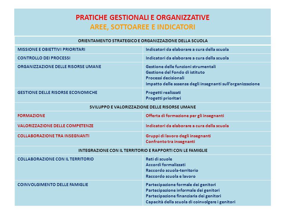 PRATICHE GESTIONALI E ORGANIZZATIVE AREE, SOTTOAREE E INDICATORI