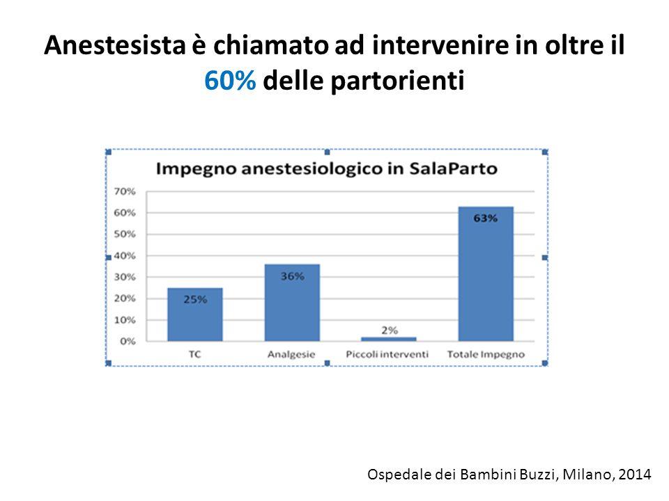 Anestesista è chiamato ad intervenire in oltre il 60% delle partorienti