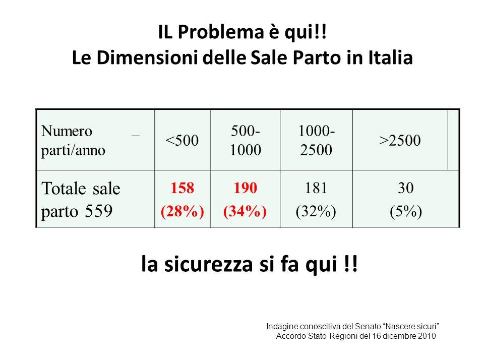 IL Problema è qui!! Le Dimensioni delle Sale Parto in Italia