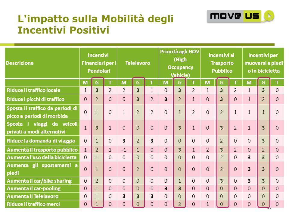 L impatto sulla Mobilità degli Incentivi Positivi