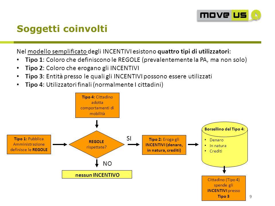 Soggetti coinvolti Nel modello semplificato degli INCENTIVI esistono quattro tipi di utilizzatori: