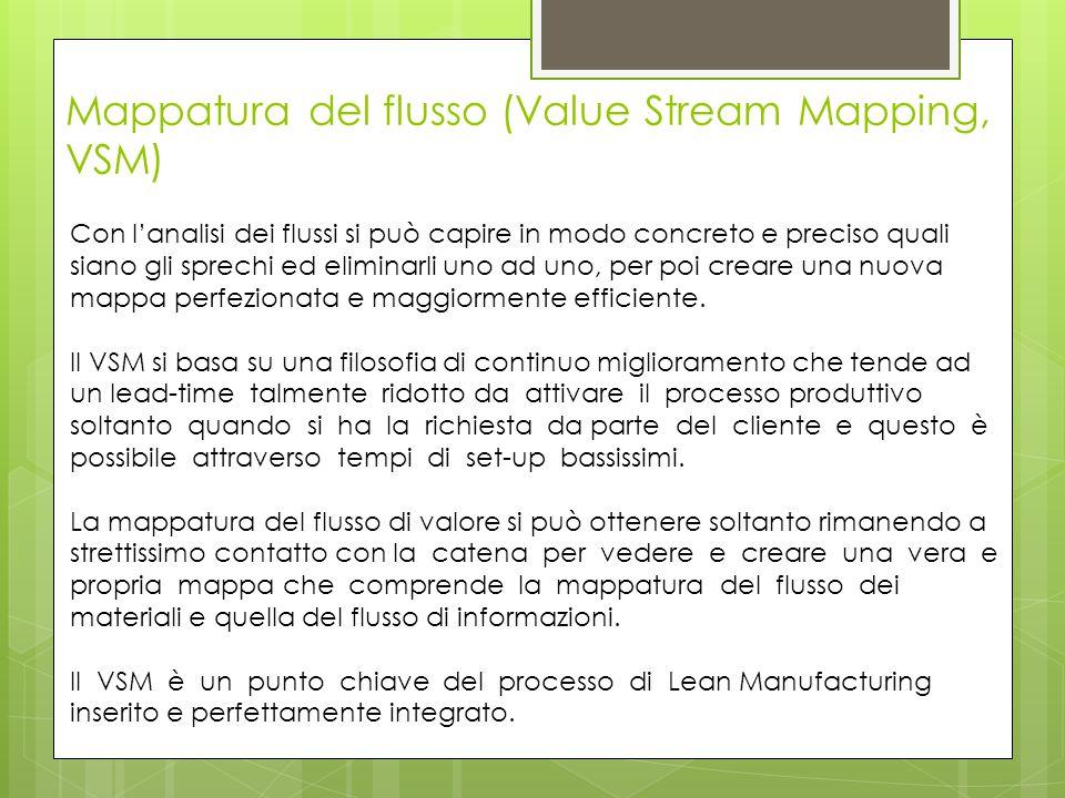 Mappatura del flusso (Value Stream Mapping, VSM)
