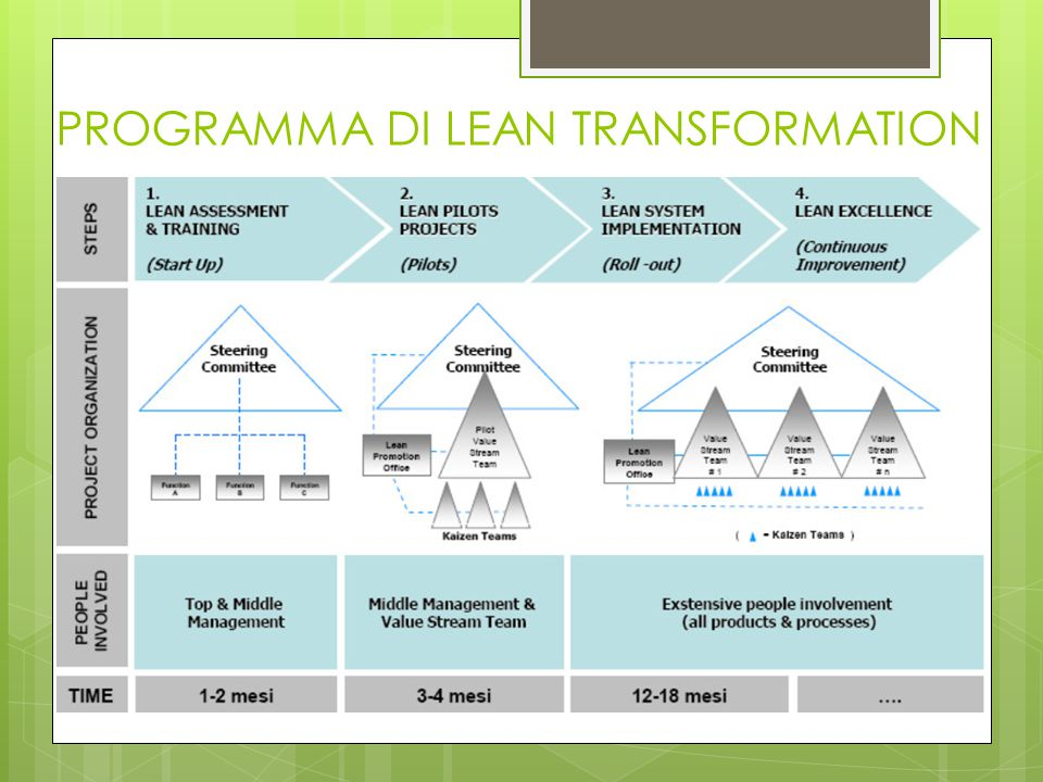 PROGRAMMA DI LEAN TRANSFORMATION