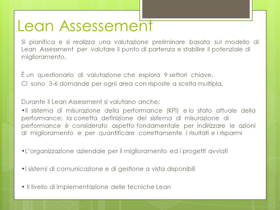 Lean Assessement