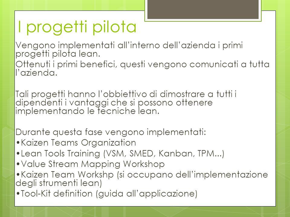 I progetti pilota