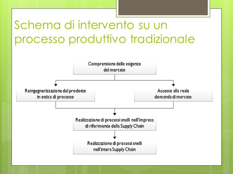 Schema di intervento su un processo produttivo tradizionale