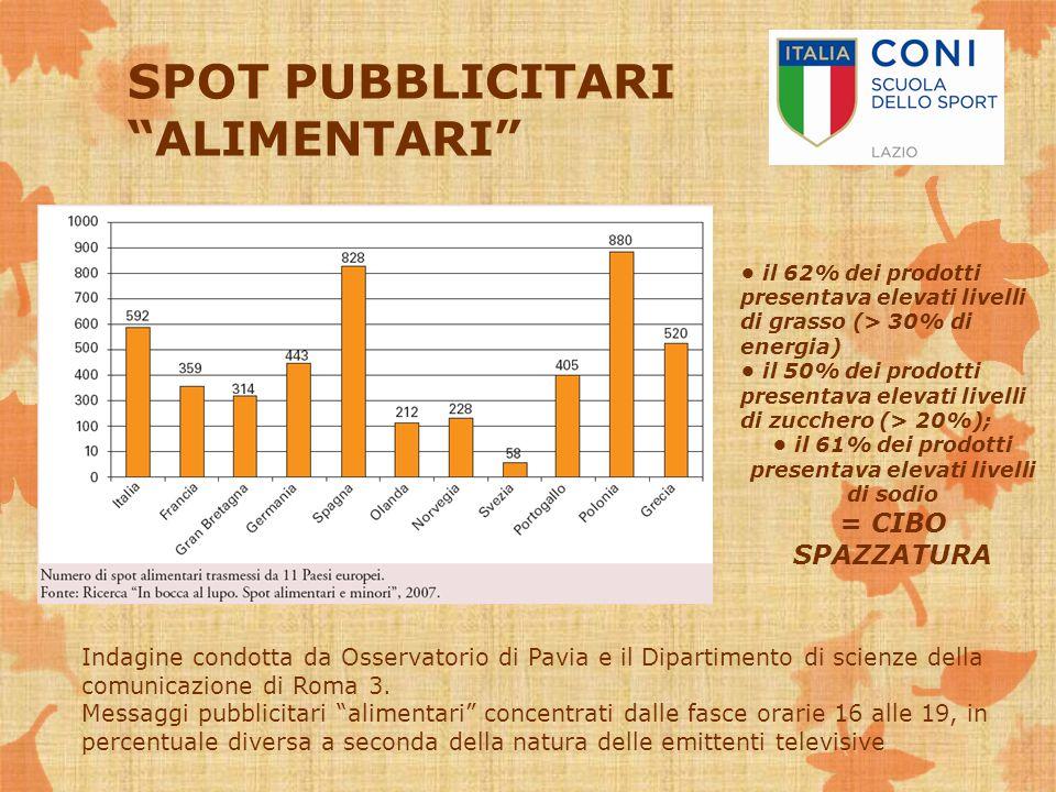 SPOT PUBBLICITARI ALIMENTARI