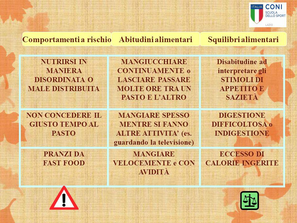 Comportamenti a rischio Abitudini alimentari Squilibri alimentari