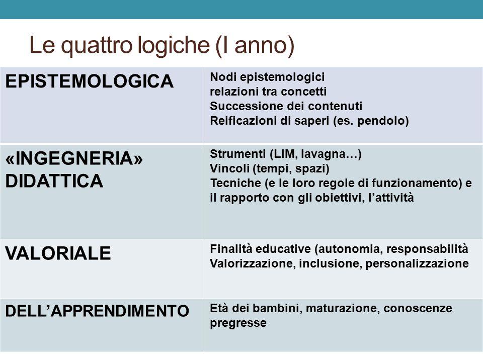 Le quattro logiche (I anno)