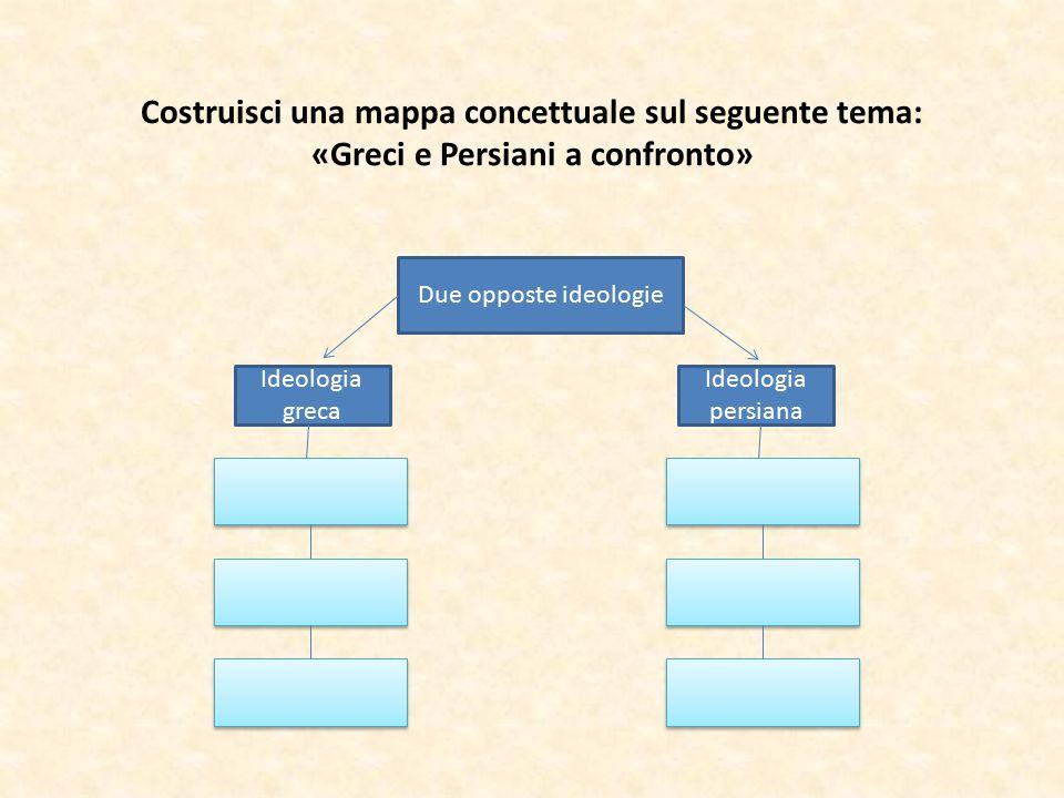 Costruisci una mappa concettuale sul seguente tema: