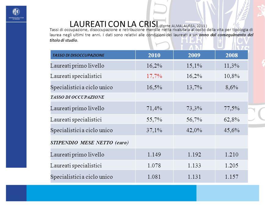 LAUREATI CON LA CRISI (Fonte:ALMALAUREA, 2011 )