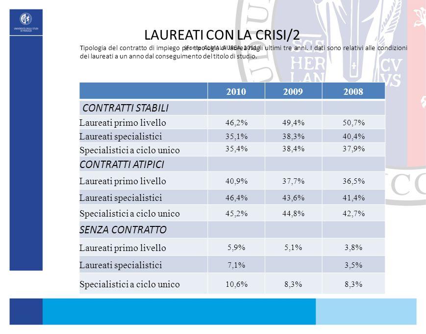 LAUREATI CON LA CRISI/2 (Fonte:ALMALAUREA, 2011 )