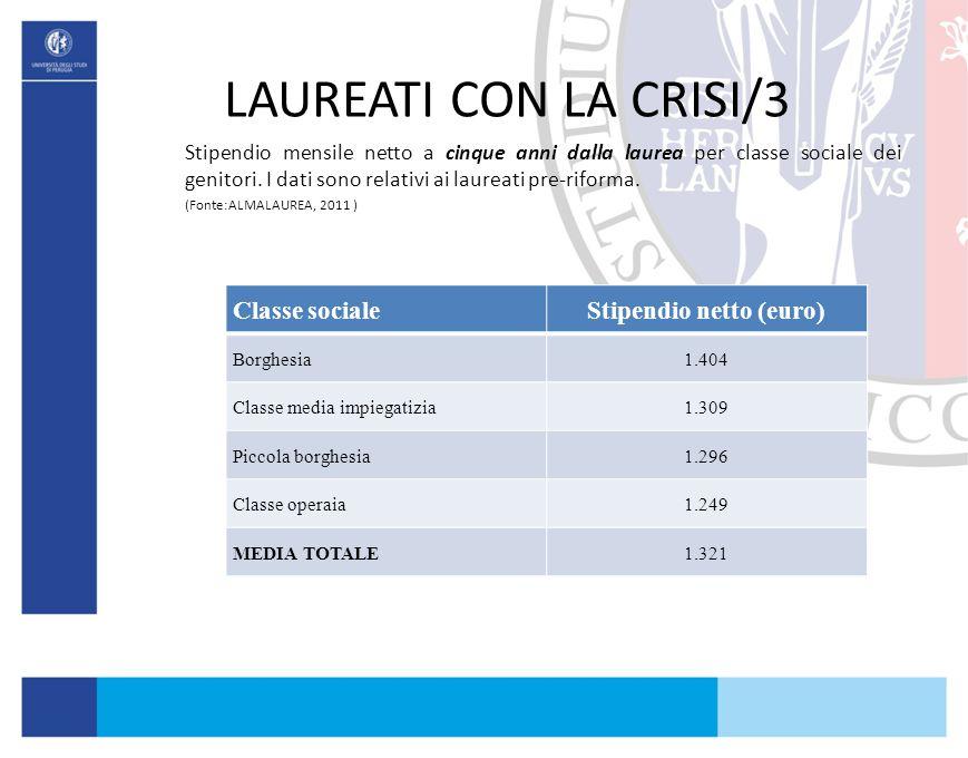 Stipendio netto (euro)