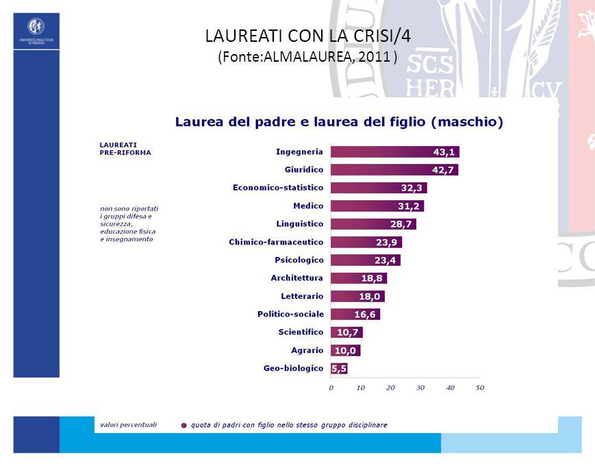LAUREATI CON LA CRISI/4 (Fonte:ALMALAUREA, 2011 )