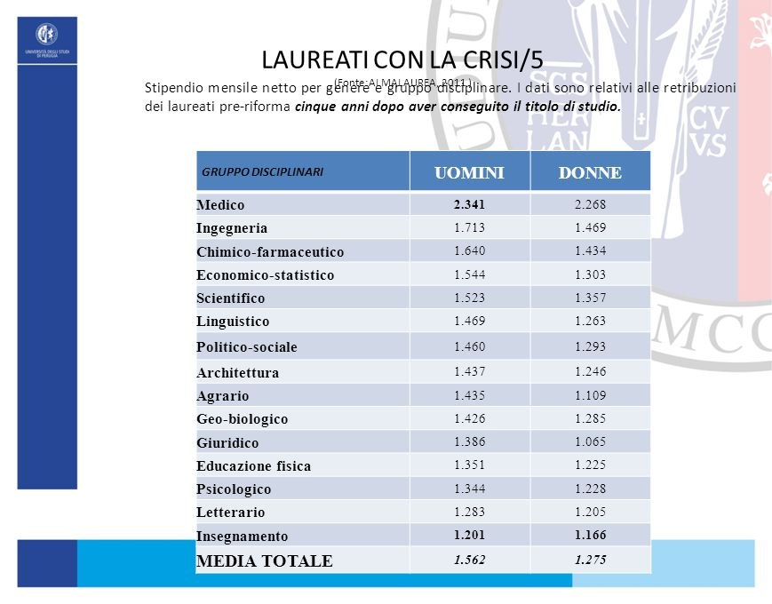 LAUREATI CON LA CRISI/5 (Fonte:ALMALAUREA, 2011 )