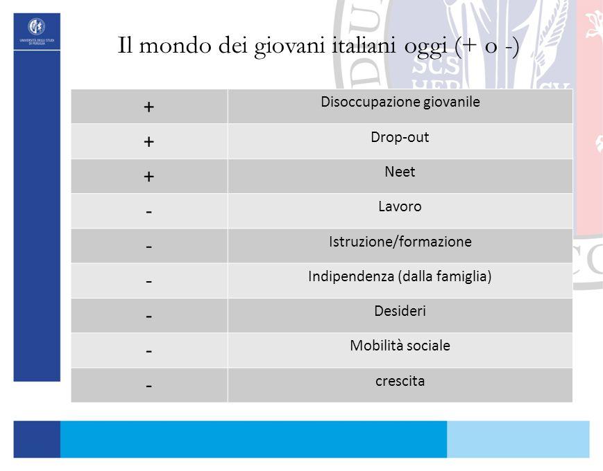 Il mondo dei giovani italiani oggi (+ o -)