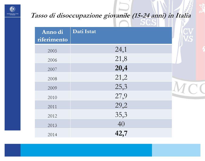 Tasso di disoccupazione giovanile (15-24 anni) in Italia