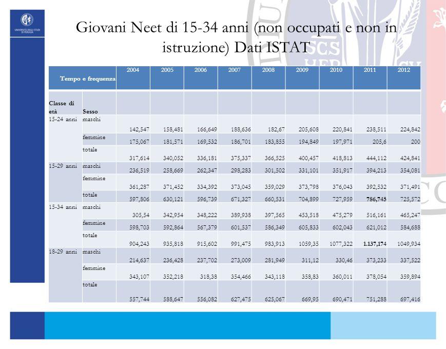Giovani Neet di 15-34 anni (non occupati e non in istruzione) Dati ISTAT