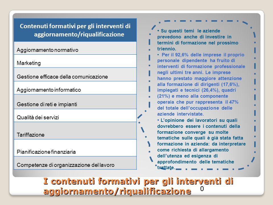 Contenuti formativi per gli interventi di aggiornamento/riqualificazione