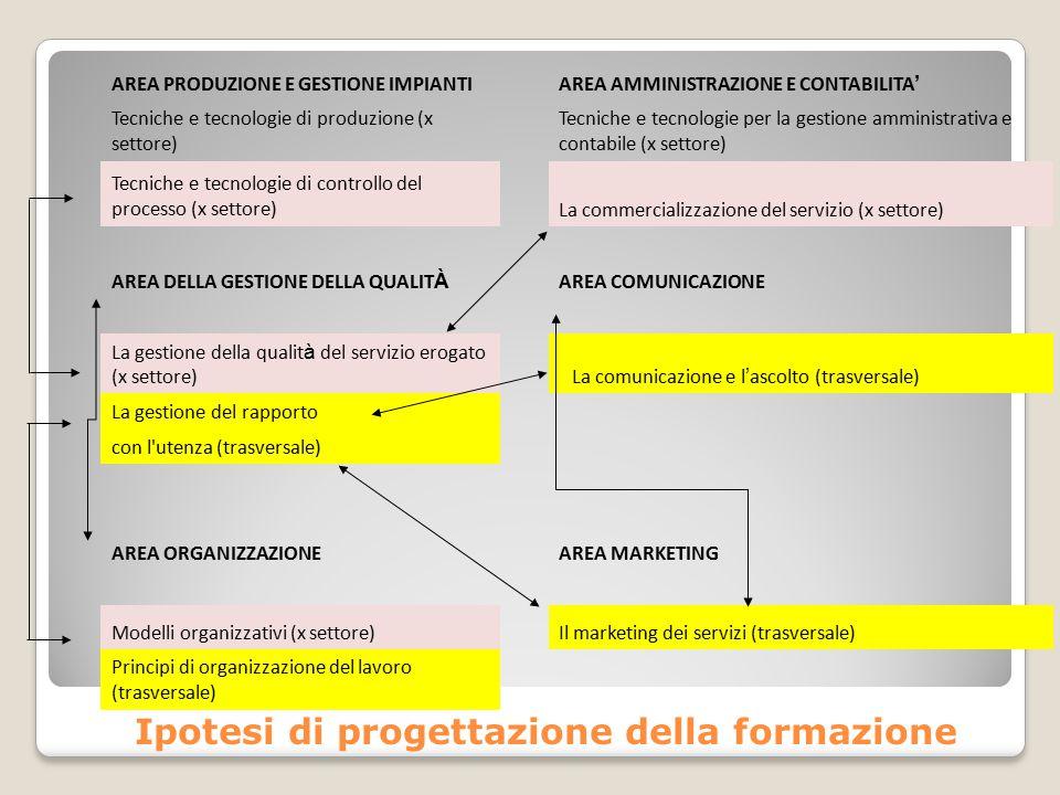 Ipotesi di progettazione della formazione