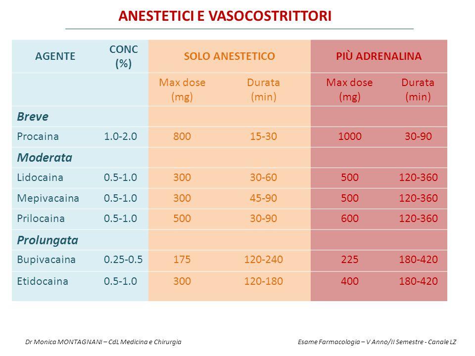 Anestetici e Vasocostrittori