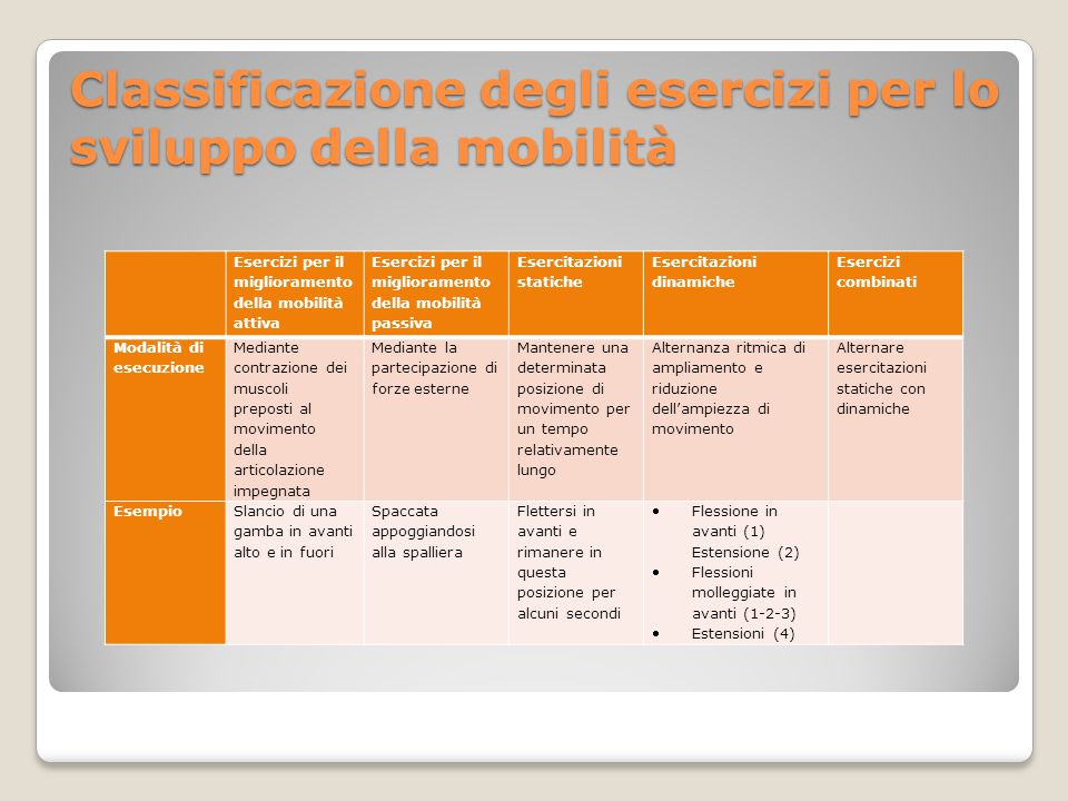 Classificazione degli esercizi per lo sviluppo della mobilità