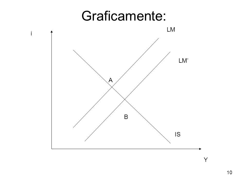 Graficamente: LM i LM' A B IS Y 10