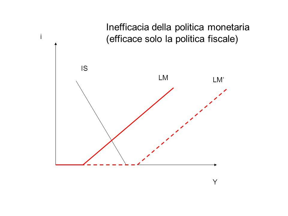 Inefficacia della politica monetaria