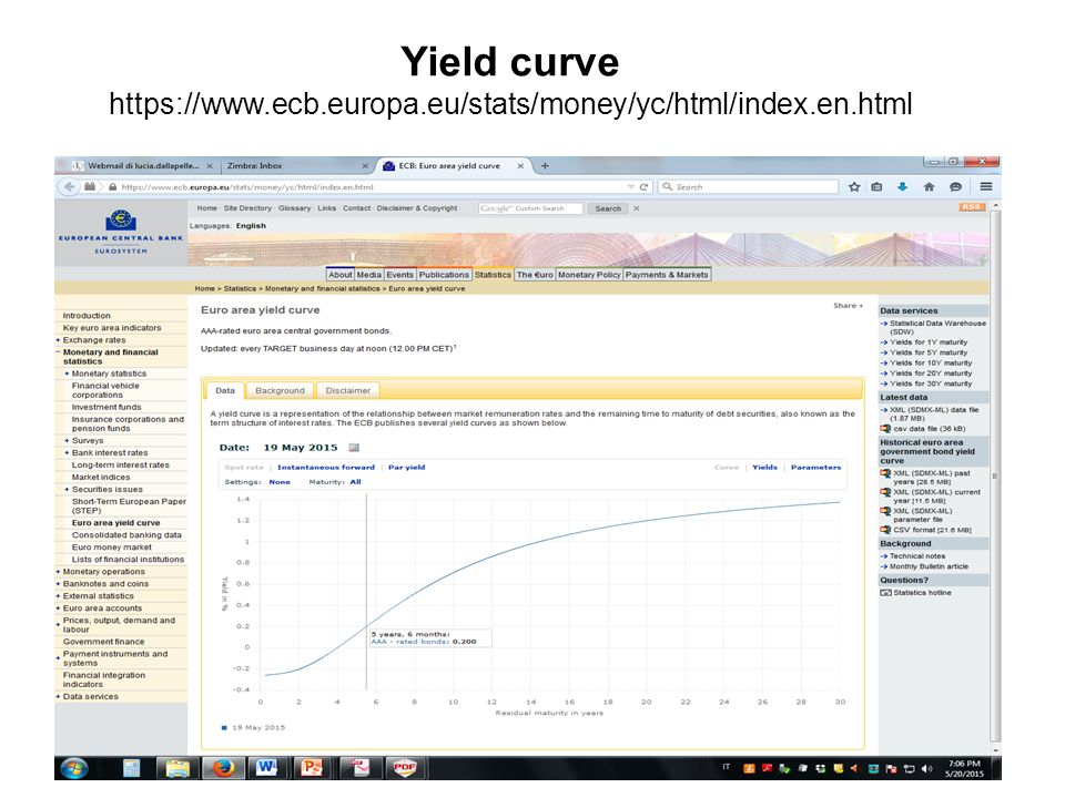 Yield curve https://www.ecb.europa.eu/stats/money/yc/html/index.en.html