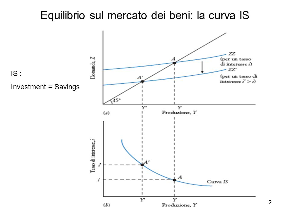 Equilibrio sul mercato dei beni: la curva IS