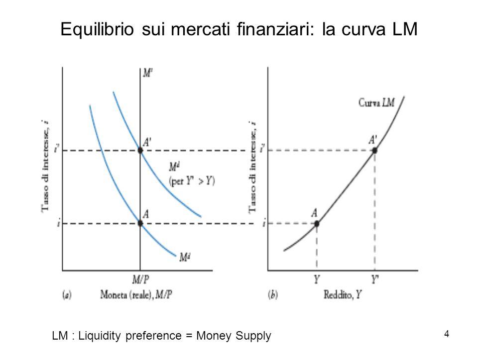 Equilibrio sui mercati finanziari: la curva LM