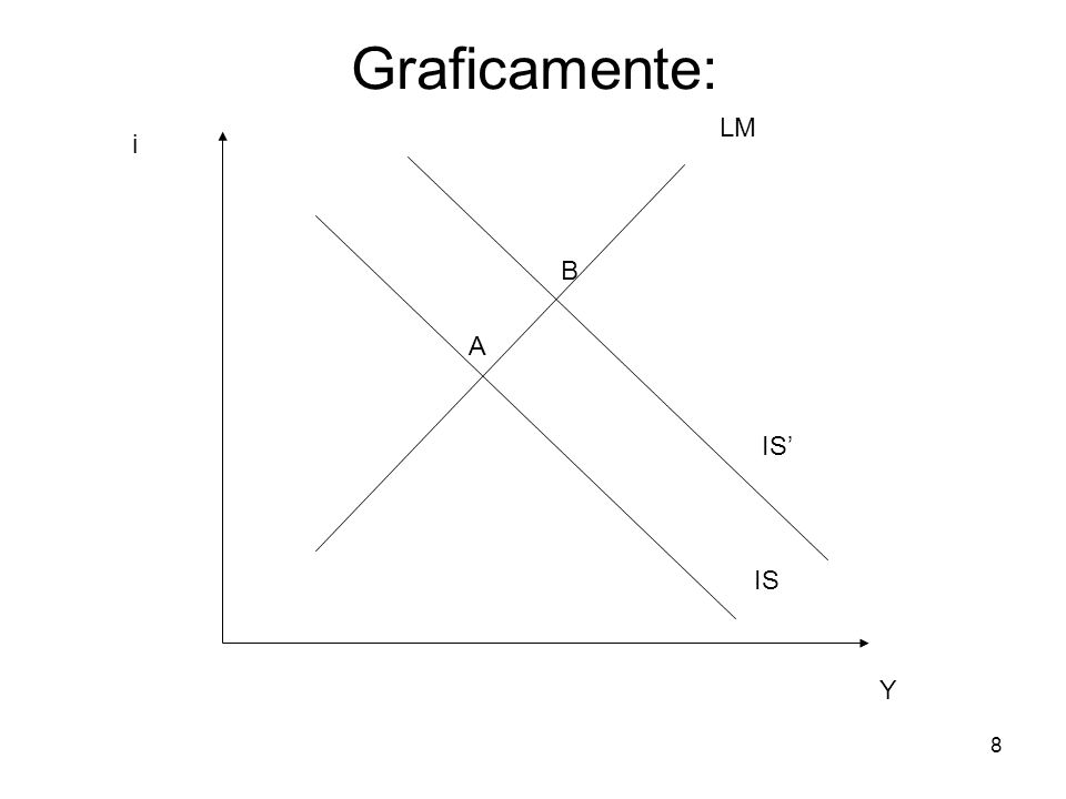 Graficamente: LM i B A IS' IS Y 8